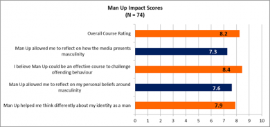 Man Up graph